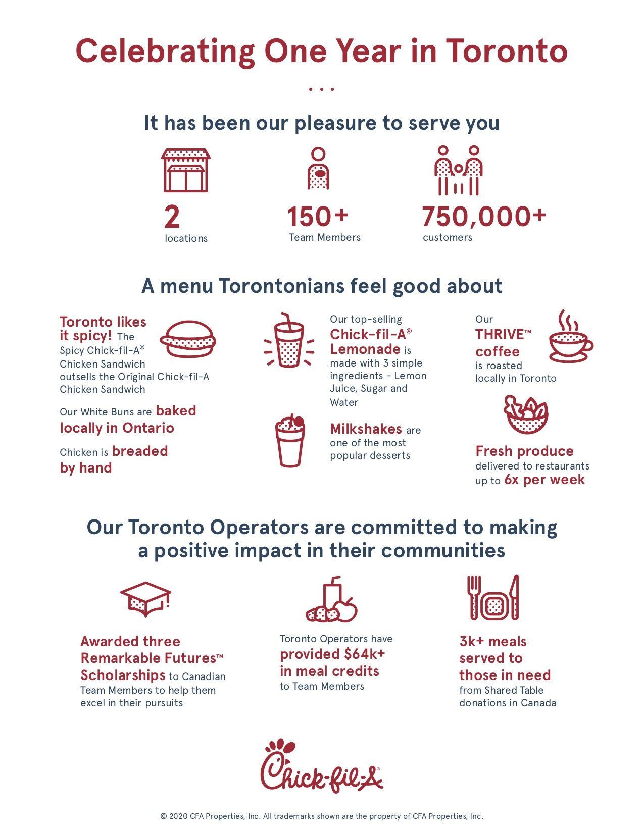 "An infographic titled ""Celebrating One Year in Toronto"" with facts about the restaurant"