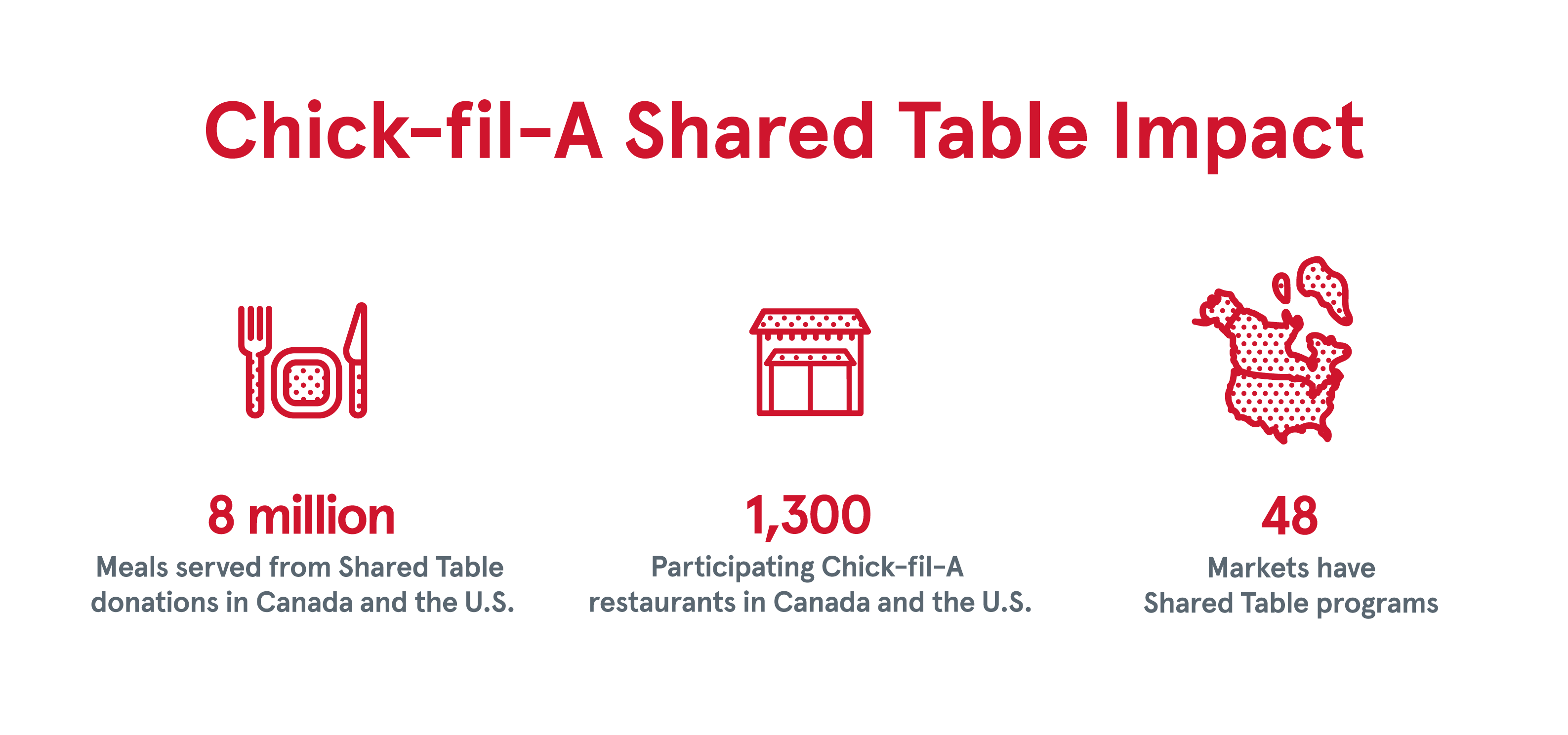 Chick-fil-A's Shared Table Impact